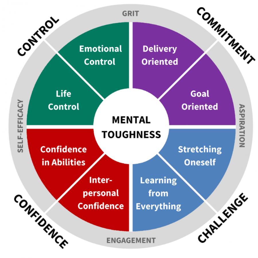 Mental_Toughness_Model_Chart